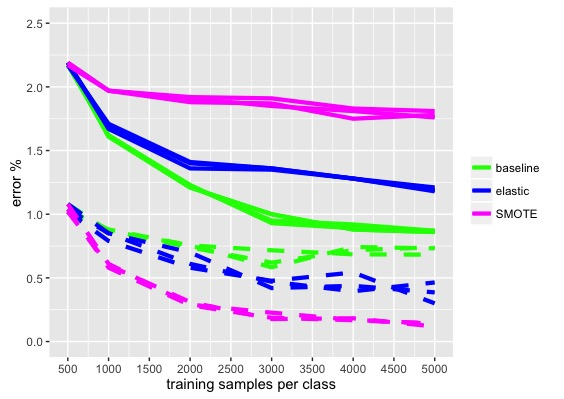 Figure 3. CNN Error % vs Number of Training Samples.
