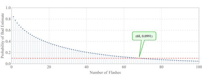 number of flashes chart